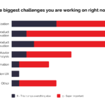 bar graph that ranks the biggest challenges you are working on right now. The challenges are: prioritization, existing product innovation, new product innovation, user behavior analysis, feature automation, conversion UX, and other.