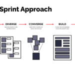 infographic outlining five steps to a design sprint: Understand, Diverge, Converge, Build, Test.