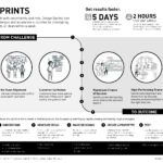 Infographic showing Design Sprints from challenge to outcome.