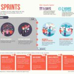 Infographic showing how design sprints transform design challenges into results.
